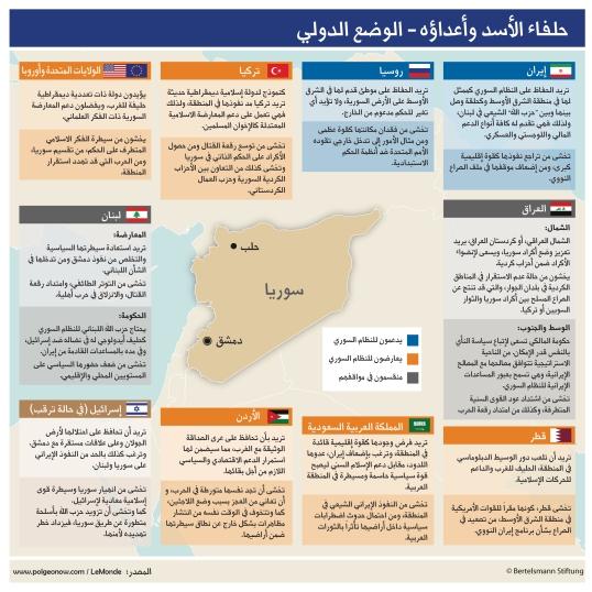 حلفاء الأسد وأعداؤه - الوضع الدولي