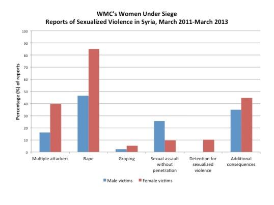 """حملة """"نساء تحت الحصار"""" التي أطلقها المركز الاعلامي للمرأة تقرير عن العنف الجنسي في سوريا من آذار/مارس 2011 إلى آذار/مارس 2013"""