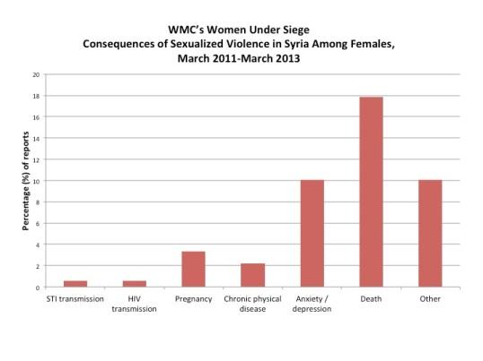 الآثار المترتبة على  الاعتداءات الجنسية على الإناث في سوريا آذار/مارس 2011- آذار/مارس 2013