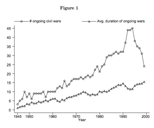 يظهر الخط البياني الأسفل متوسط مدة الحروب الأهلية. ينتهي في عام 2002 حيث كان المتوسط 10 ستوات تقريباً